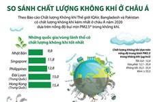 [Infographics] So sánh chất lượng không khí ở khu vực châu Á