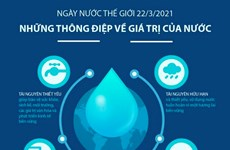 [Infographics] Ngày Nước thế giới: Những thông điệp giá trị của nước