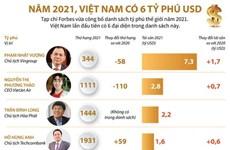 [Infographics] Việt Nam có 6 đại diện trong danh sách tỷ phú thế giới