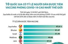 10 quốc gia có tỷ lệ người dân được tiêm vaccine COVID-19 cao nhất