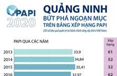 [Infographics] Quảng Ninh bứt phá ngoạn mục trên bảng xếp hạng PAPI