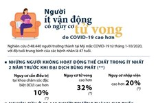 [Infographics] Người ít vận động nguy cơ tử vong do COVID-19 cao hơn