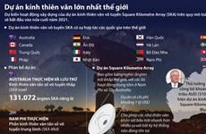 [Infographics] Dự án kính thiên văn vô tuyến lớn nhất thế giới