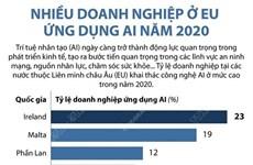 [Infographics] Nhiều doanh nghiệp ở EU ứng dụng AI trong năm 2020