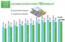 [Infographics] Giá xăng E5 RON 92 tăng 182 đồng mỗi lít