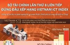 Bộ Tài chính lần thứ 8 liên tiếp đứng đầu xếp hạng Vietnam ICT Index