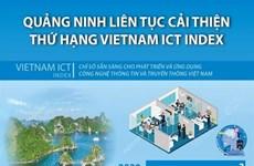Quảng Ninh liên tục cải thiện thứ hạng trong bảng Vietnam ICT Index
