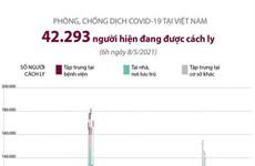 [Infographics] Hơn 42.200 người đang được cách ly do dịch tại Việt Nam
