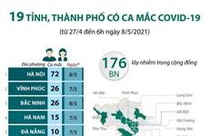 [Infographics] 19 tỉnh, thành phố có ca mắc COVID-19 trong cộng đồng
