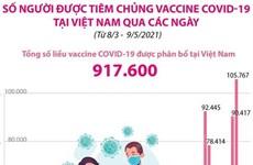[Infographics] Số người được tiêm chủng vaccine COVID-19 tại Việt Nam