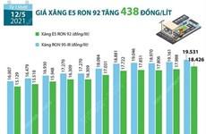 [Infographics] Giá xăng E5 RON 92 tăng 438 đồng mỗi lít