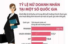 [Infographics] Tỷ lệ nữ doanh nhân tại một số quốc gia trên thế giới