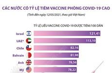 [Infographics] Các nước có tỷ lệ tiêm vaccine phòng COVID-19 cao