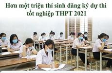 [Infographics] Hơn một triệu thí sinh đăng ký thi tốt nghiệp THPT 2021