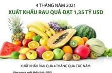 [Infographics] Xuất khẩu rau quả 4 tháng đầu năm 2021 đạt 1,35 tỷ USD