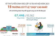 """15 trường có tỷ lệ """"chọi"""" cao nhất trong kỳ thi vào 10 tại Hà Nội"""