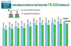 [Infographics] Giá xăng E5 RON 92 giữ nguyên 18.426 đồng mỗi lít