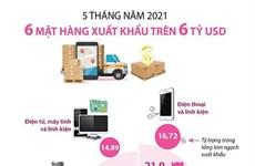 [Infographics] 5 tháng năm 2021: 6 mặt hàng xuất khẩu trên 6 tỷ USD