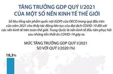 Tăng trưởng GDP quý 1 năm 2021 của một số nền kinh tế thế giới