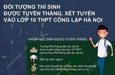 [Infographics] Đối tượng thí sinh được tuyển thẳng vào lớp 10 ở Hà Nội