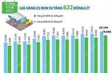 [Infographics] Giá xăng E5 RON 92 tăng 622 đồng mỗi lít