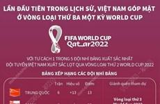 Việt Nam lần đầu tiên góp mặt ở vòng loại thứ 3 một kỳ World Cup