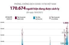 [Infographics] Trên 170.670 người được cách ly do dịch tại Việt Nam