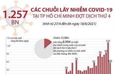 Các chuỗi lây nhiễm COVID-19 tại TP Hồ Chí Minh trong đợt dịch thứ 4