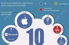 [Infographics] 10 công ty lớn có giá trị vốn hóa lớn nhất thế giới
