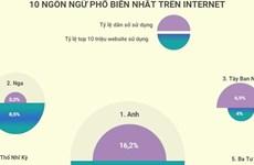 [Infographics] 10 ngôn ngữ phổ biến nhất thế giới trên Internet