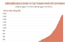 [Infographics] Thành phố Hồ Chí Minh có gần 2.000 ca mắc COVID-19