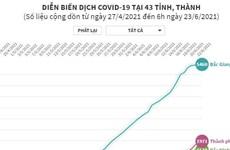 [Infographics] Diễn biến dịch COVID-19 tại 43 tỉnh, thành