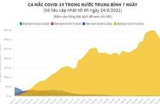 [Infographics] Ca mắc COVID-19 trong nước trung bình 7 ngày