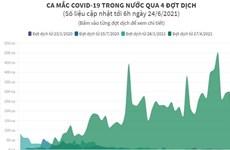 [Infographics] Ca mắc COVID-19 trong nước qua 4 đợt dịch