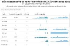 Diễn biến dịch COVID-19 tại 47 tỉnh, thành có ca mắc trong nước