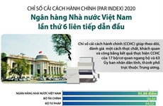 Ngân hàng Nhà nước lần thứ 6 dẫn đầu chỉ số cải cách hành chính