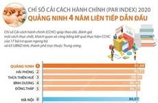 [Infographics] Quảng Ninh 4 năm dẫn đầu Chỉ số cải cách hành chính