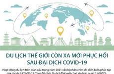 [Infographics] Du lịch thế giới còn xa mới phục hồi sau đại dịch