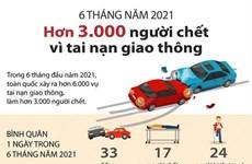 [Infographics] Hơn 3.000 người tử vong vì tai nạn giao thông