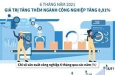 [Infographics] Giá trị tăng thêm ngành công nghiệp tăng 8,91%