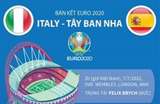 [Infographics] Thông tin trước trận đối đầu Italy-Tây Ban Nha
