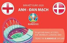 [Infographics] So sánh sức mạnh của 2 đội tuyển Anh và Đan Mạch