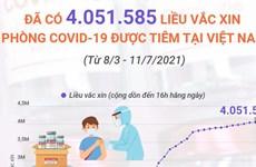 Trên 4 triệu liều vaccine COVID-19 được tiêm tại Việt Nam