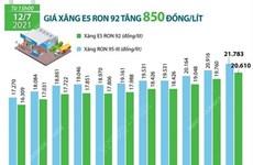 [Infographics] Giá xăng E5 RON 92 tăng 850 đồng mỗi lít