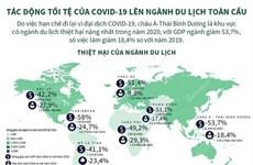[Infographics] Tác động tồi tệ của COVID-19 lên ngành du lịch toàn cầu