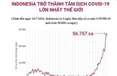 [Infographics] Indonesia trở thành tâm dịch COVID-19 lớn nhất thế giới