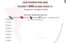 [Infographics] 4 địa phương phía Nam có hơn 1.000 ca mắc COVID-19
