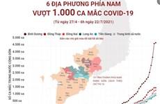 [Infographics] 6 địa phương phía Nam có số ca mắc COVID-19 vượt 1.000