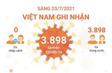 [Infographics] Sáng 23/7, Việt Nam ghi nhận 3.898 ca mắc COVID-19