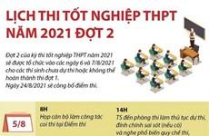 [Infographics] Lịch thi tốt nghiệp trung học phổ thông năm 2021 đợt 2
